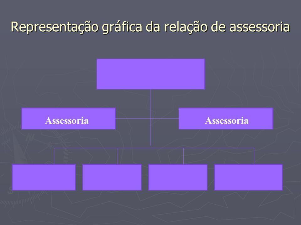 Representação gráfica da relação de assessoria