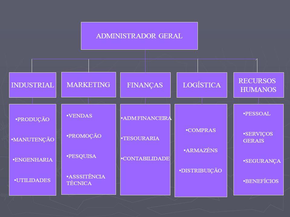 ADMINISTRADOR GERAL INDUSTRIAL MARKETING FINANÇAS LOGÍSTICA RECURSOS