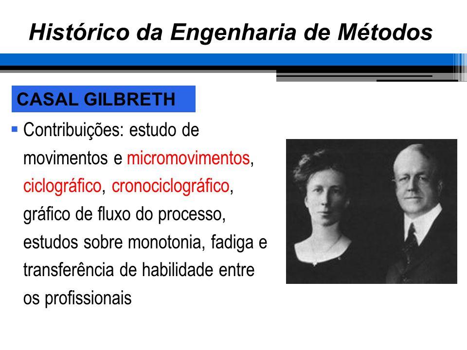 Histórico da Engenharia de Métodos