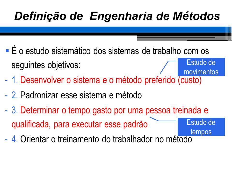 Definição de Engenharia de Métodos