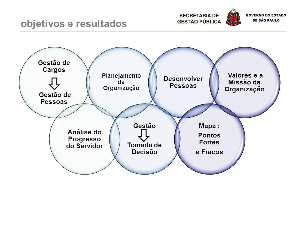 objetivos e resultados