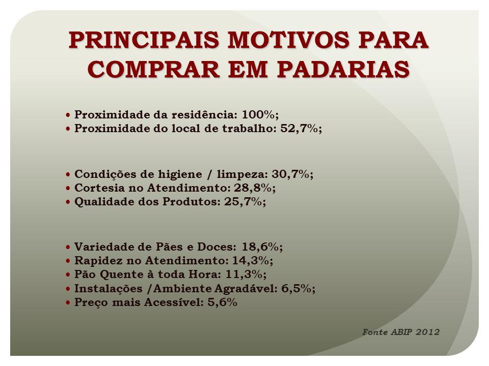 PRINCIPAIS MOTIVOS PARA COMPRAR EM PADARIAS
