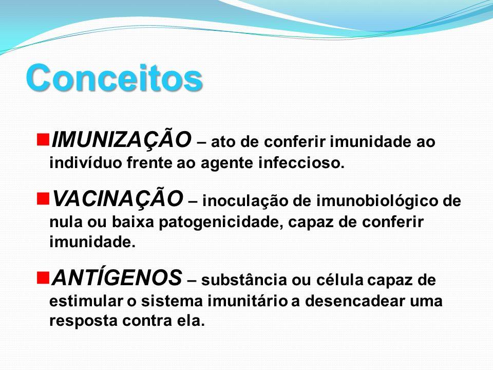Conceitos IMUNIZAÇÃO – ato de conferir imunidade ao indivíduo frente ao agente infeccioso.