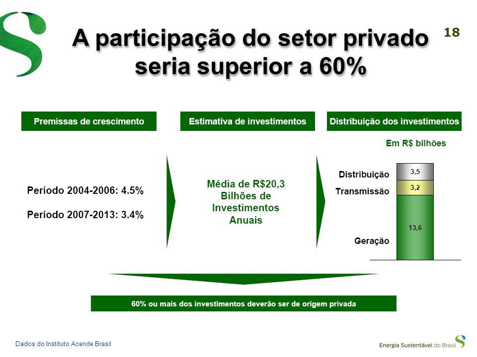 A participação do setor privado seria superior a 60%