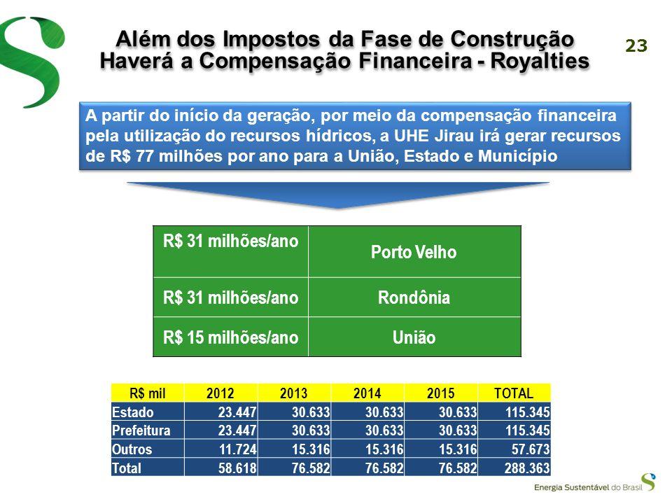 Além dos Impostos da Fase de Construção Haverá a Compensação Financeira - Royalties
