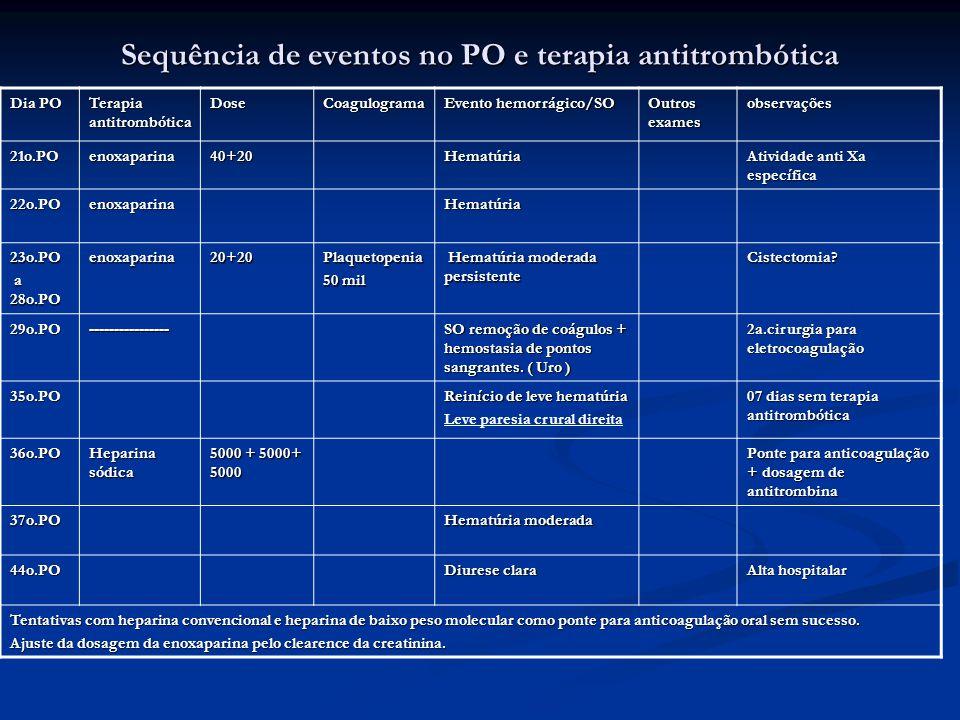 Sequência de eventos no PO e terapia antitrombótica
