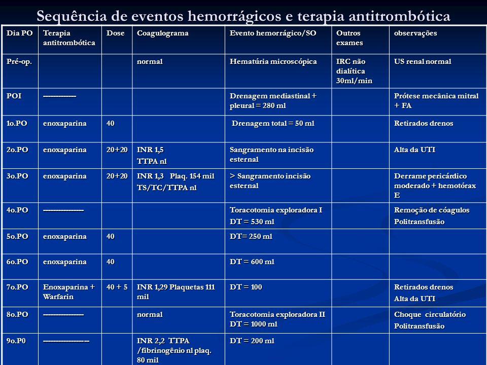 Sequência de eventos hemorrágicos e terapia antitrombótica