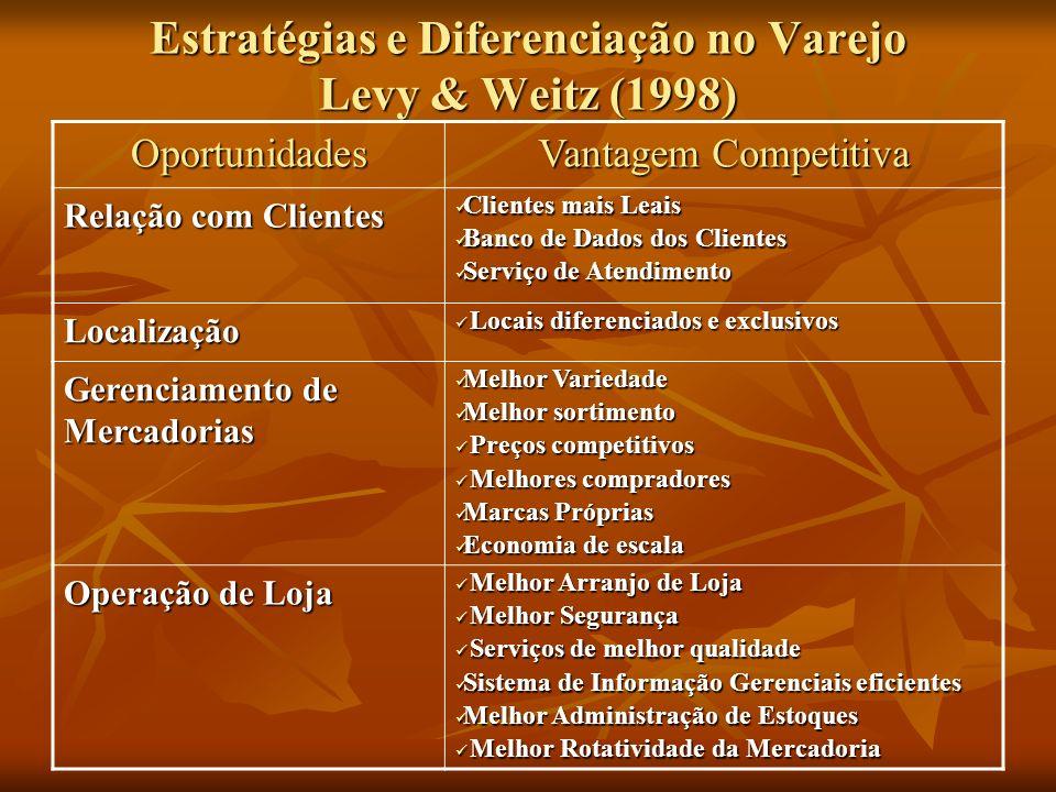 Estratégias e Diferenciação no Varejo Levy & Weitz (1998)