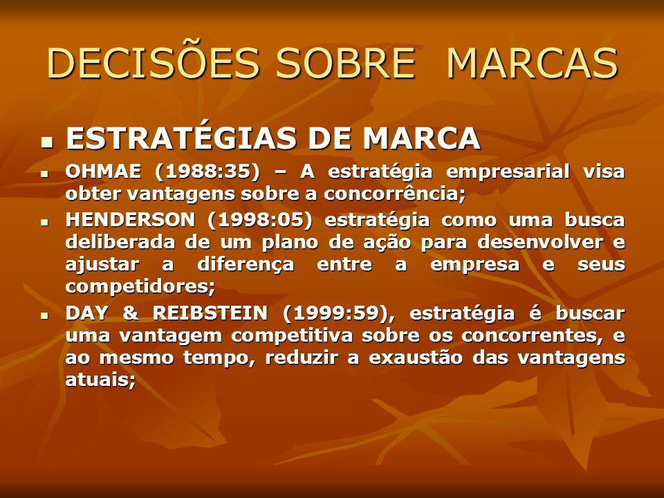 DECISÕES SOBRE MARCAS ESTRATÉGIAS DE MARCA