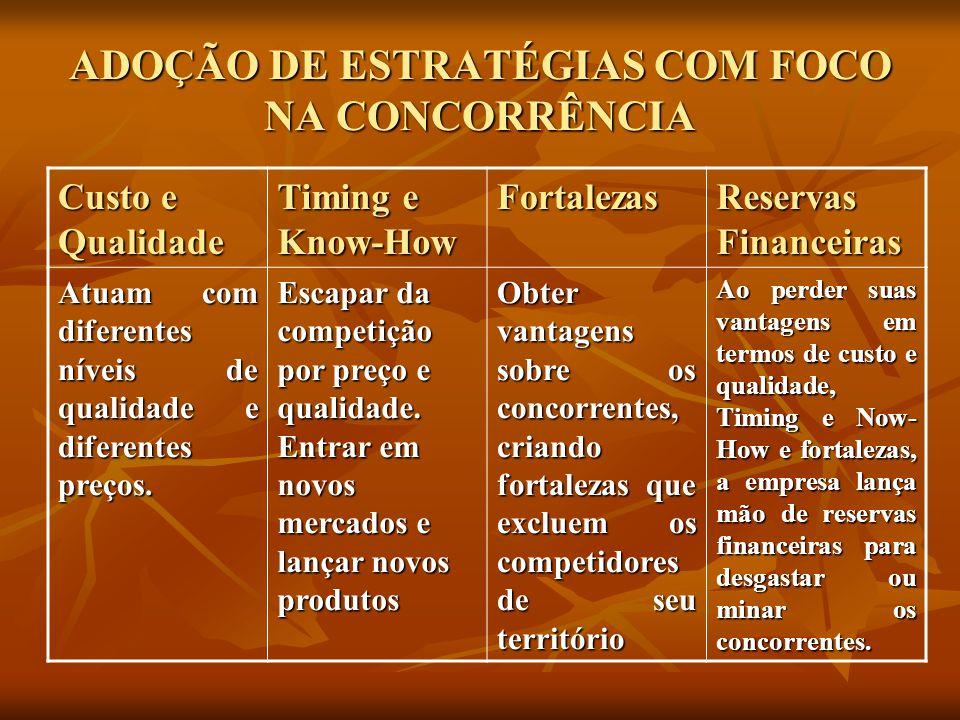 ADOÇÃO DE ESTRATÉGIAS COM FOCO NA CONCORRÊNCIA
