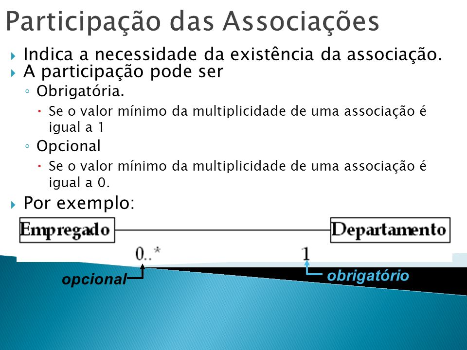 Participação das Associações