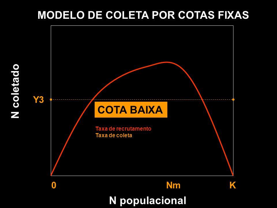 MODELO DE COLETA POR COTAS FIXAS