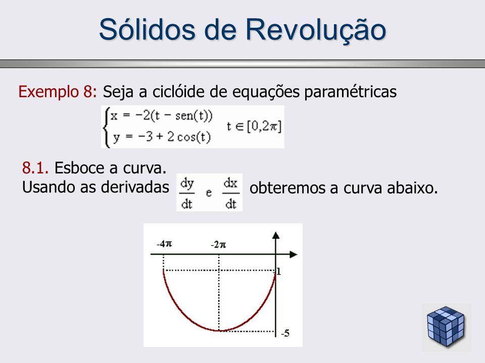 Sólidos de Revolução Exemplo 8: Seja a ciclóide de equações paramétricas. 8.1. Esboce a curva. Usando as derivadas.