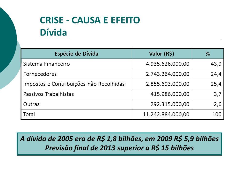 CRISE - CAUSA E EFEITO Dívida