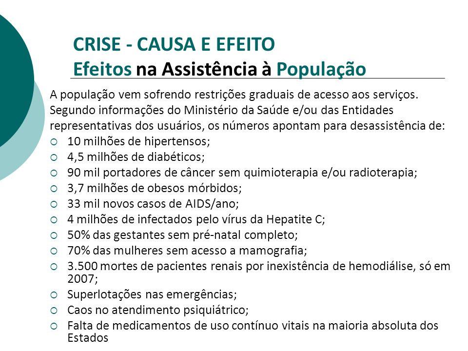 CRISE - CAUSA E EFEITO Efeitos na Assistência à População