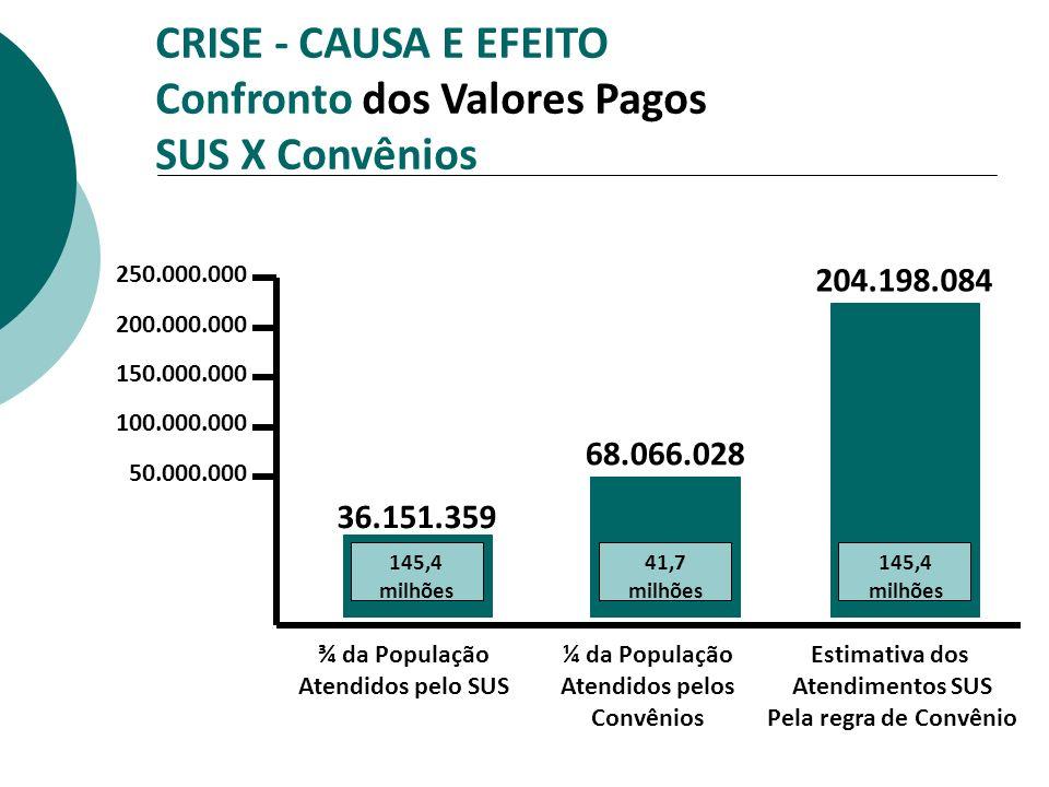 CRISE - CAUSA E EFEITO Confronto dos Valores Pagos SUS X Convênios