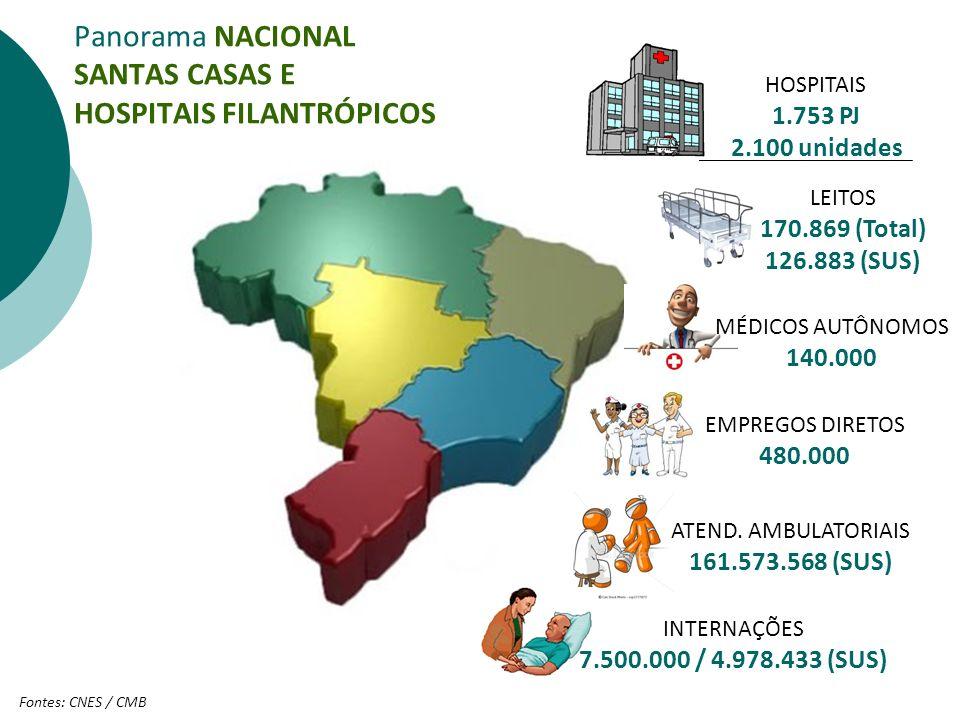 Panorama NACIONAL SANTAS CASAS E HOSPITAIS FILANTRÓPICOS