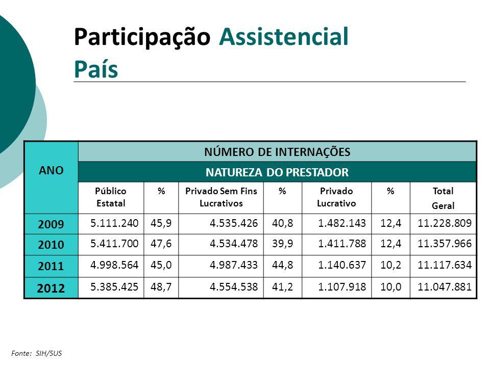 Participação Assistencial País