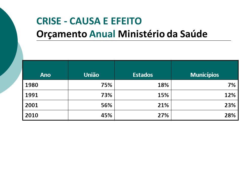 CRISE - CAUSA E EFEITO Orçamento Anual Ministério da Saúde