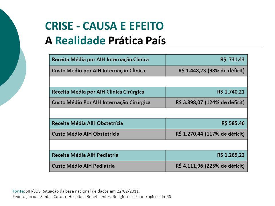 CRISE - CAUSA E EFEITO A Realidade Prática País