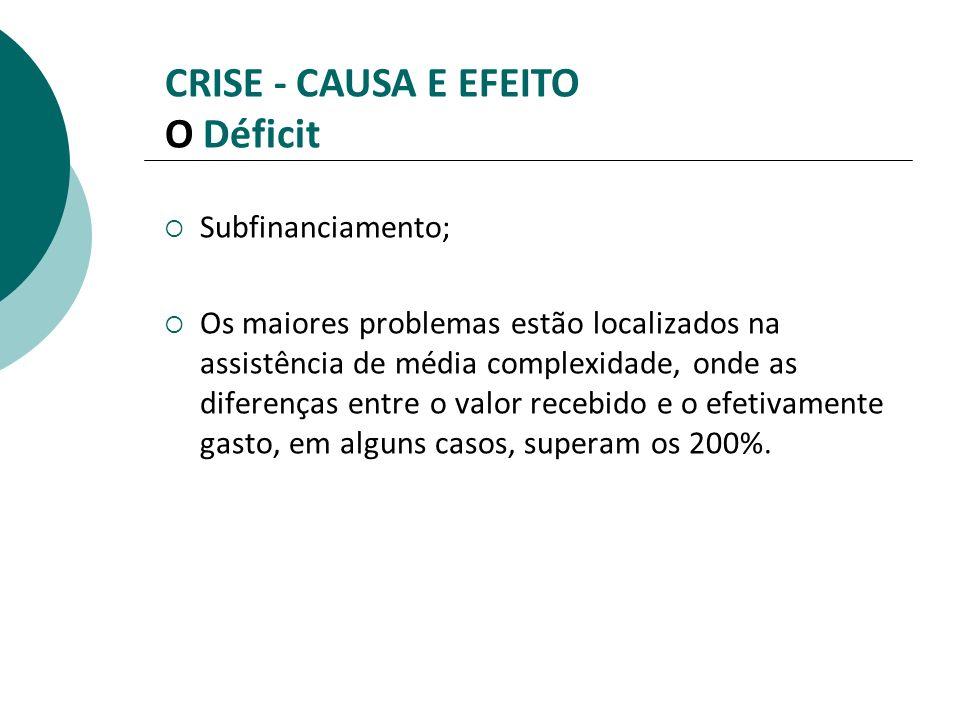CRISE - CAUSA E EFEITO O Déficit