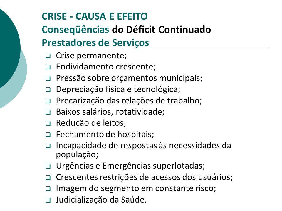 CRISE - CAUSA E EFEITO Conseqüências do Déficit Continuado Prestadores de Serviços