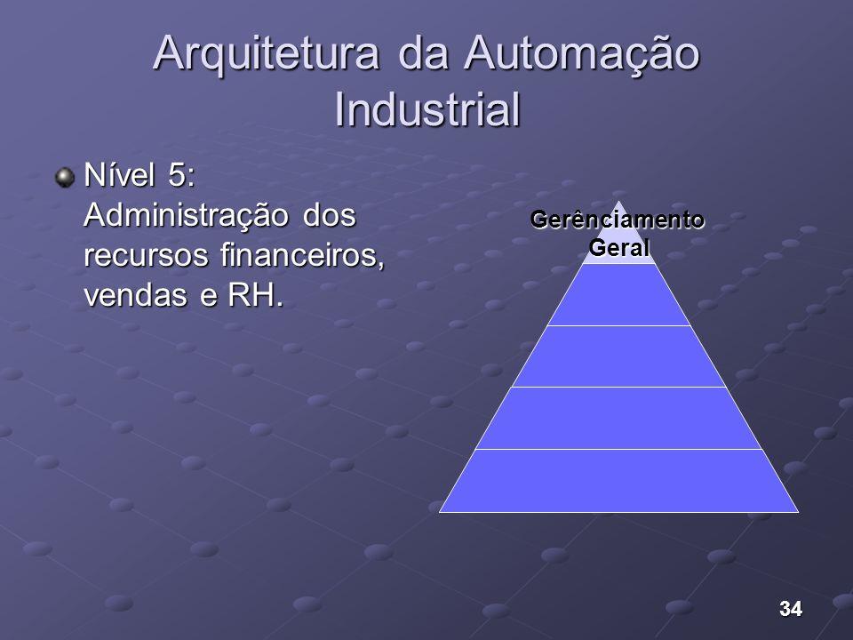 Arquitetura da Automação Industrial