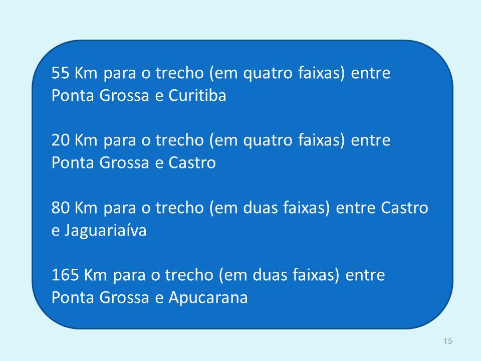 55 Km para o trecho (em quatro faixas) entre Ponta Grossa e Curitiba 20 Km para o trecho (em quatro faixas) entre Ponta Grossa e Castro 80 Km para o trecho (em duas faixas) entre Castro e Jaguariaíva 165 Km para o trecho (em duas faixas) entre Ponta Grossa e Apucarana