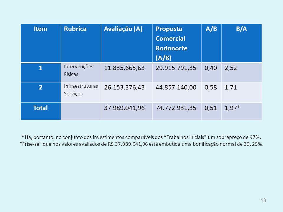 Item Rubrica Avaliação (A) Proposta Comercial Rodonorte (A/B) A/B B/A