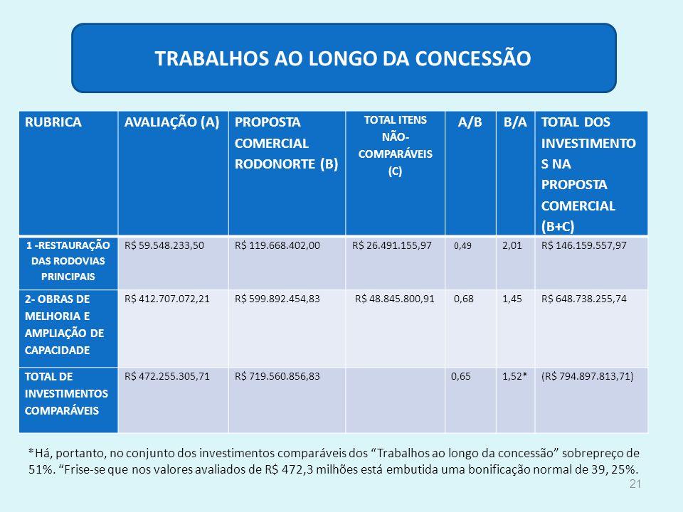 TRABALHOS AO LONGO DA CONCESSÃO 1 -RESTAURAÇÃO DAS RODOVIAS PRINCIPAIS