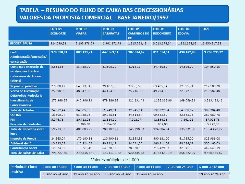 TABELA – RESUMO DO FLUXO DE CAIXA DAS CONCESSIONÁRIAS
