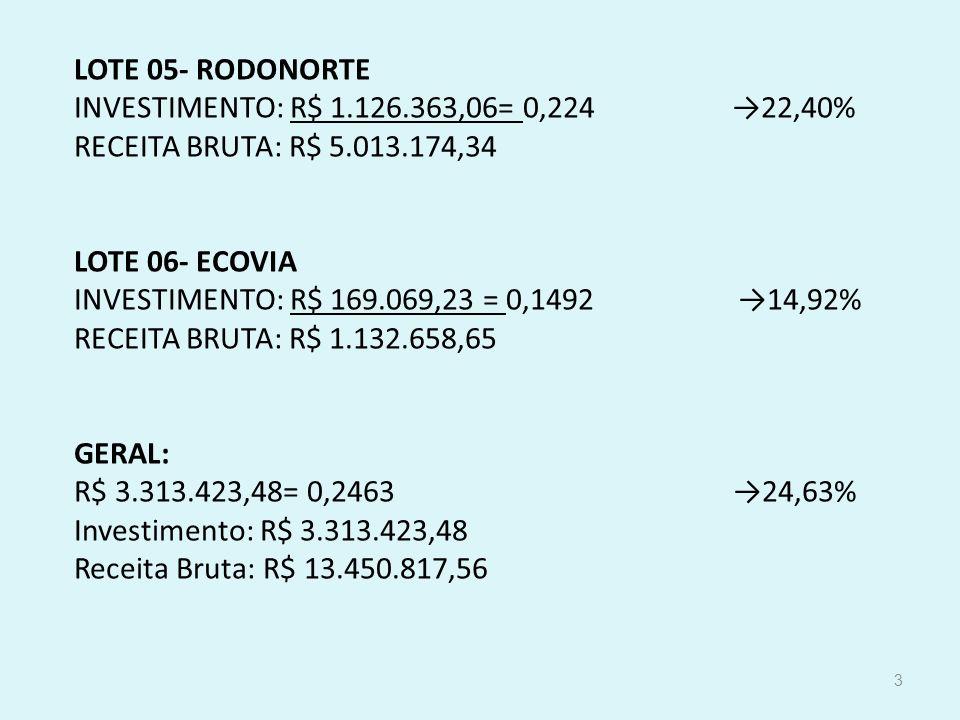 LOTE 05- RODONORTE INVESTIMENTO: R$ 1. 126