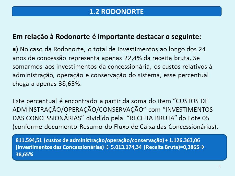 Em relação à Rodonorte é importante destacar o seguinte: a) No caso da Rodonorte, o total de investimentos ao longo dos 24 anos de concessão representa apenas 22,4% da receita bruta. Se somarmos aos investimentos da concessionária, os custos relativos à administração, operação e conservação do sistema, esse percentual chega a apenas 38,65%. Este percentual é encontrado a partir da soma do item CUSTOS DE ADMINSTRAÇÃO/OPERAÇÃO/CONSERVAÇÃO com INVESTIMENTOS DAS CONCESSIONÁRIAS dividido pela RECEITA BRUTA do Lote 05 (conforme documento Resumo do Fluxo de Caixa das Concessionárias):