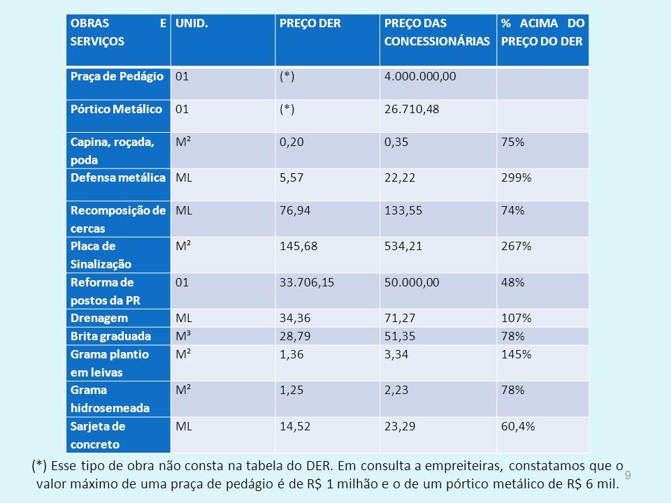 PREÇO DAS CONCESSIONÁRIAS % ACIMA DO PREÇO DO DER