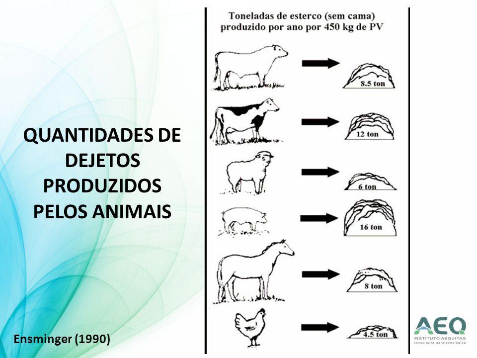 QUANTIDADES DE DEJETOS PRODUZIDOS PELOS ANIMAIS