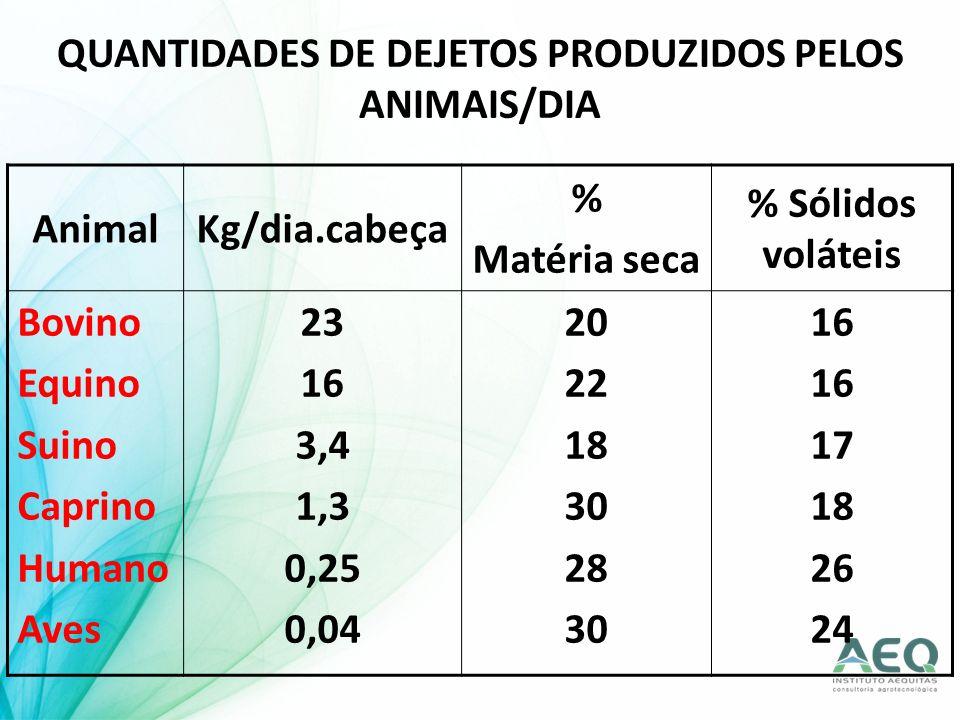 QUANTIDADES DE DEJETOS PRODUZIDOS PELOS ANIMAIS/DIA