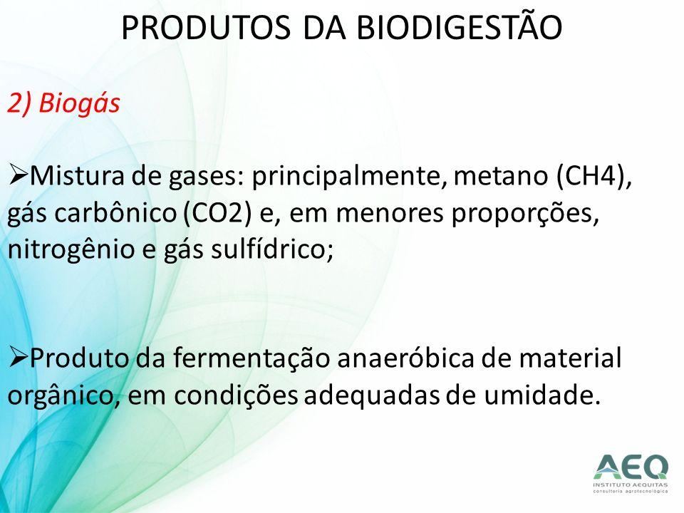 PRODUTOS DA BIODIGESTÃO