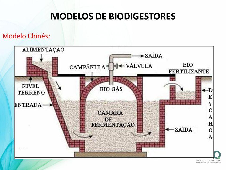 MODELOS DE BIODIGESTORES