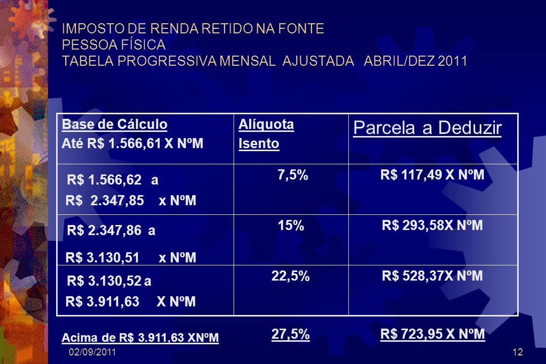 Parcela a Deduzir R$ 1.566,62 a R$ 2.347,86 a R$ 3.130,52 a