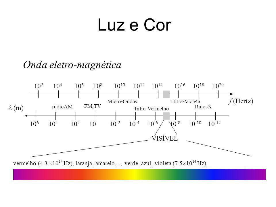 Luz e Cor Onda eletro-magnética 102 104 106 108 1010 1012 1014 1016