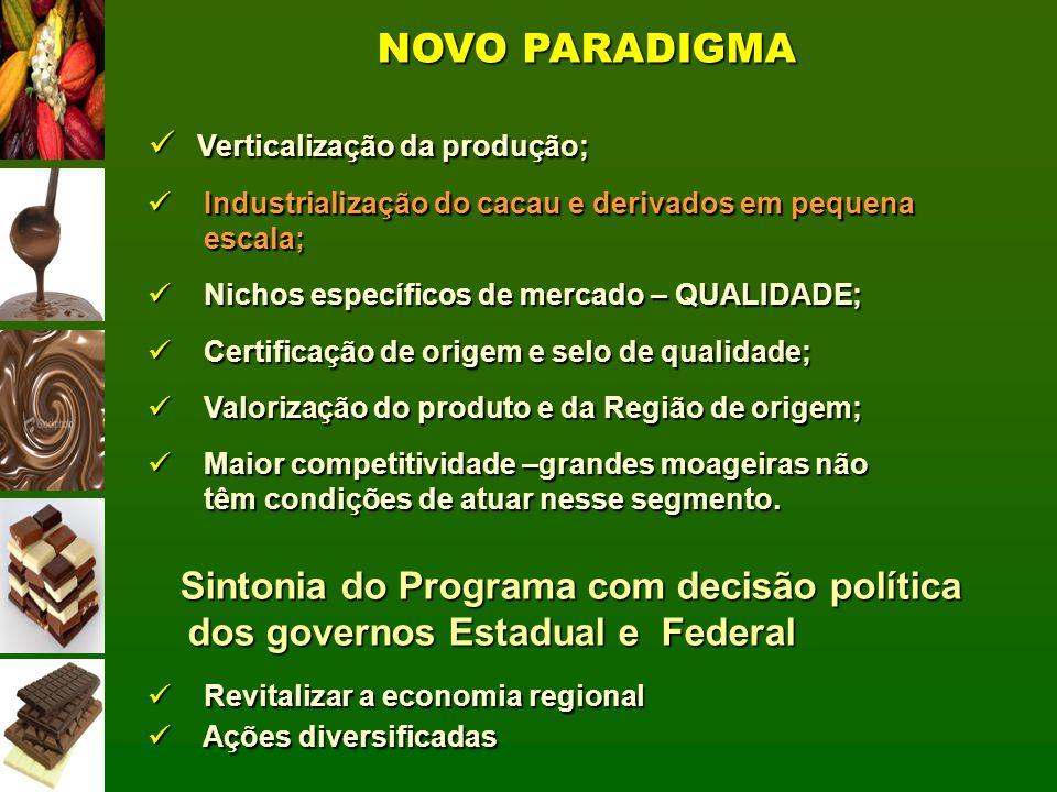 NOVO PARADIGMA Verticalização da produção; Industrialização do cacau e derivados em pequena. escala;