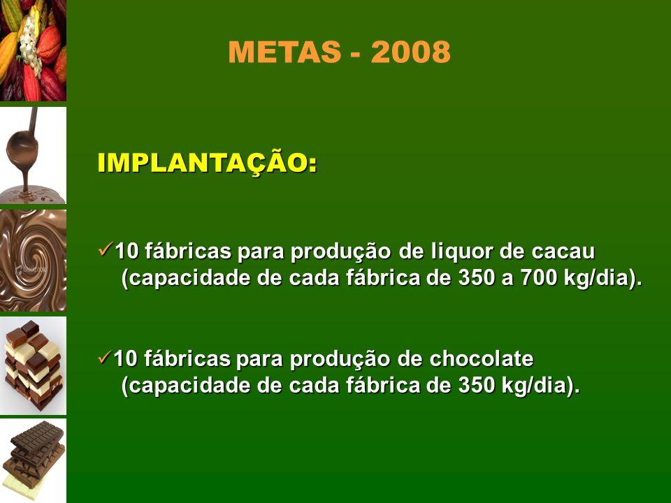 METAS - 2008 IMPLANTAÇÃO: 10 fábricas para produção de liquor de cacau
