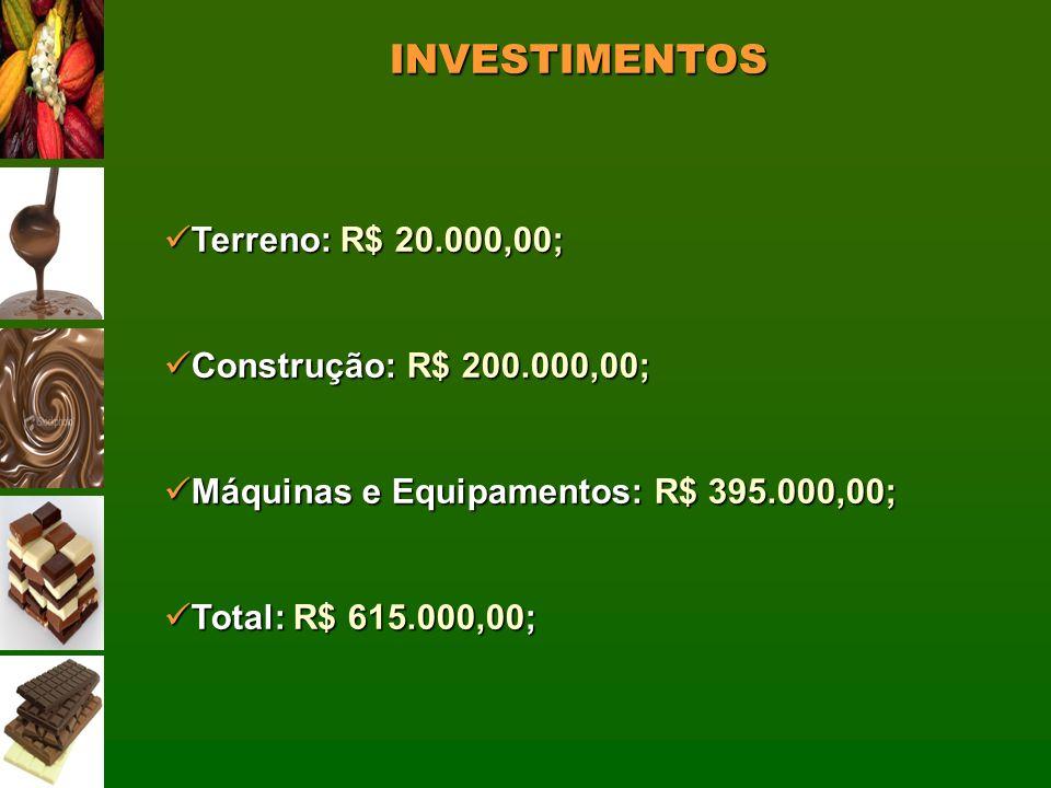 INVESTIMENTOS Terreno: R$ 20.000,00; Construção: R$ 200.000,00;