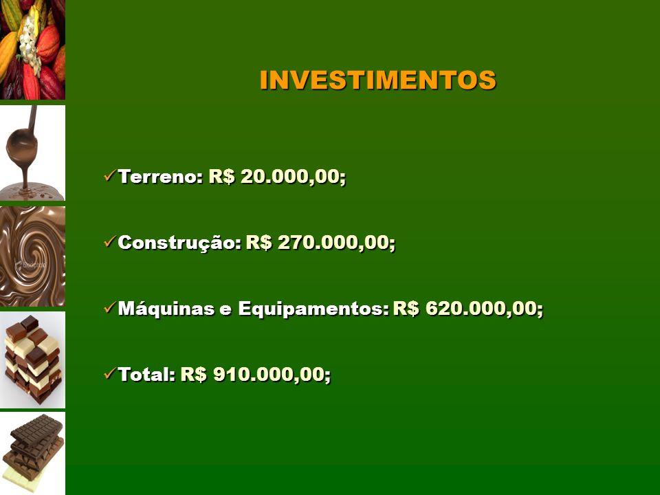 INVESTIMENTOS Terreno: R$ 20.000,00; Construção: R$ 270.000,00;