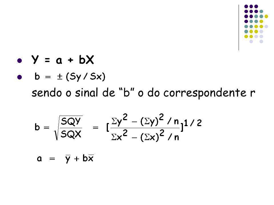 Y = a + bX sendo o sinal de b o do correspondente r