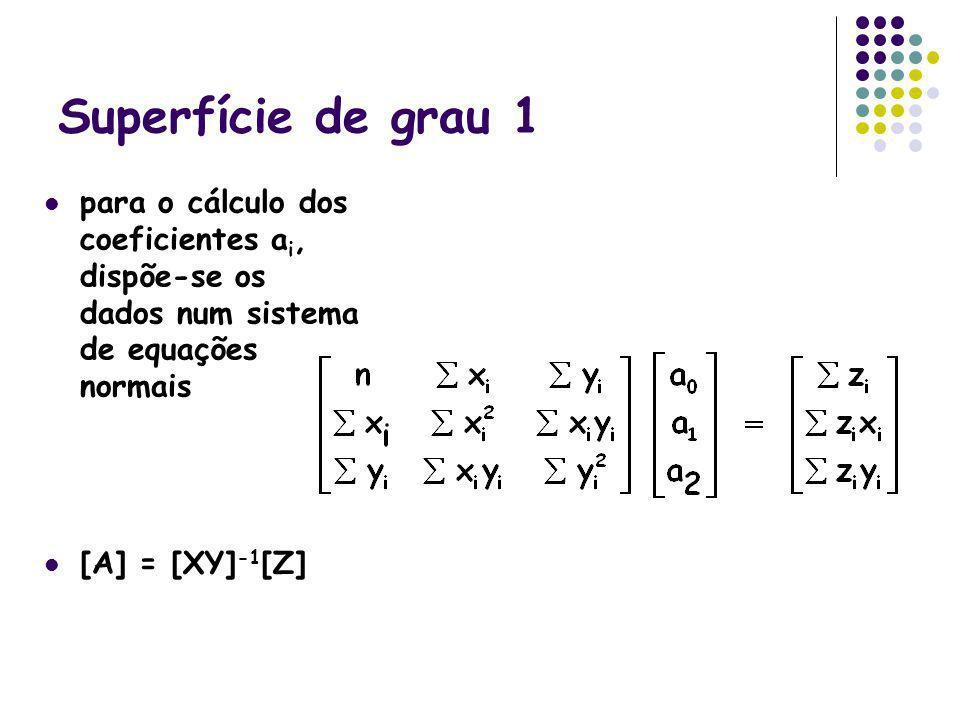 Superfície de grau 1 para o cálculo dos coeficientes ai, dispõe-se os dados num sistema de equações normais.