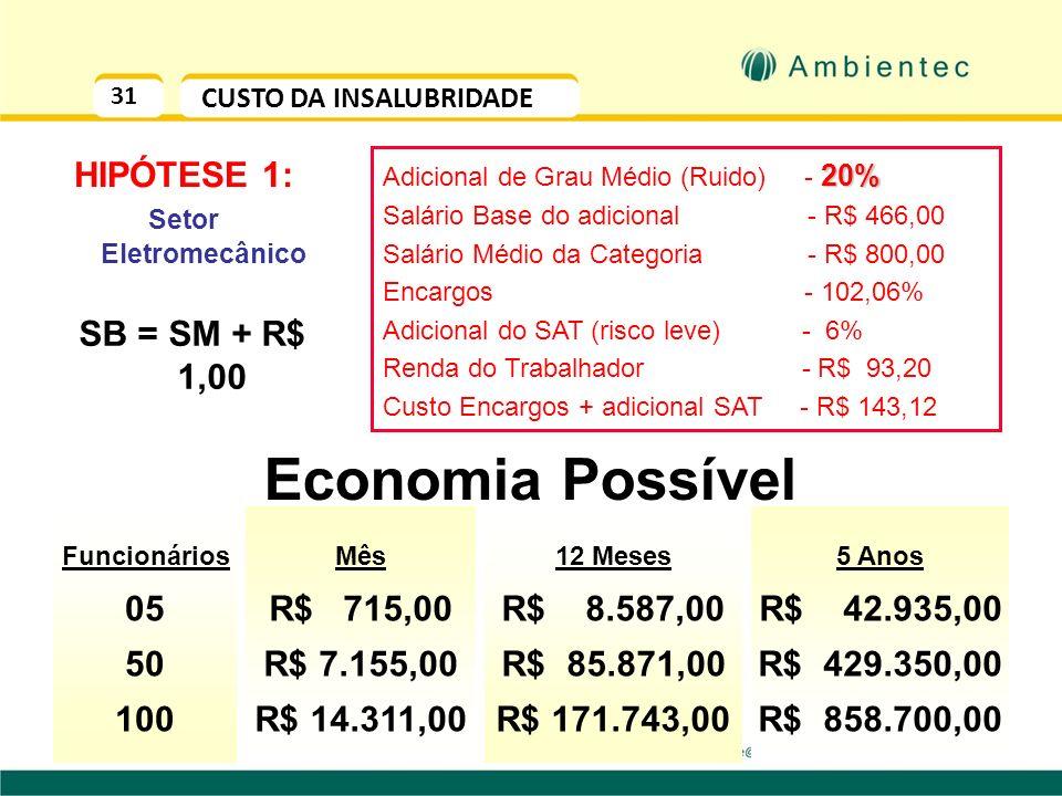 Economia Possível HIPÓTESE 1: SB = SM + R$ 1,00 05 50 100 R$ 715,00
