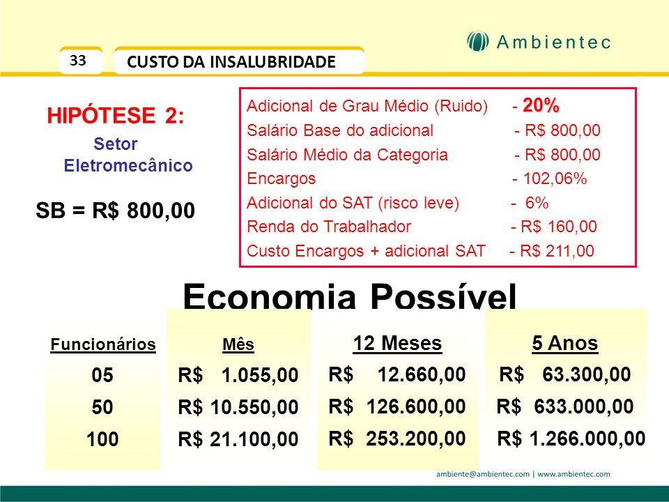 Economia Possível HIPÓTESE 2: SB = R$ 800,00 05 50 100 R$ 1.055,00