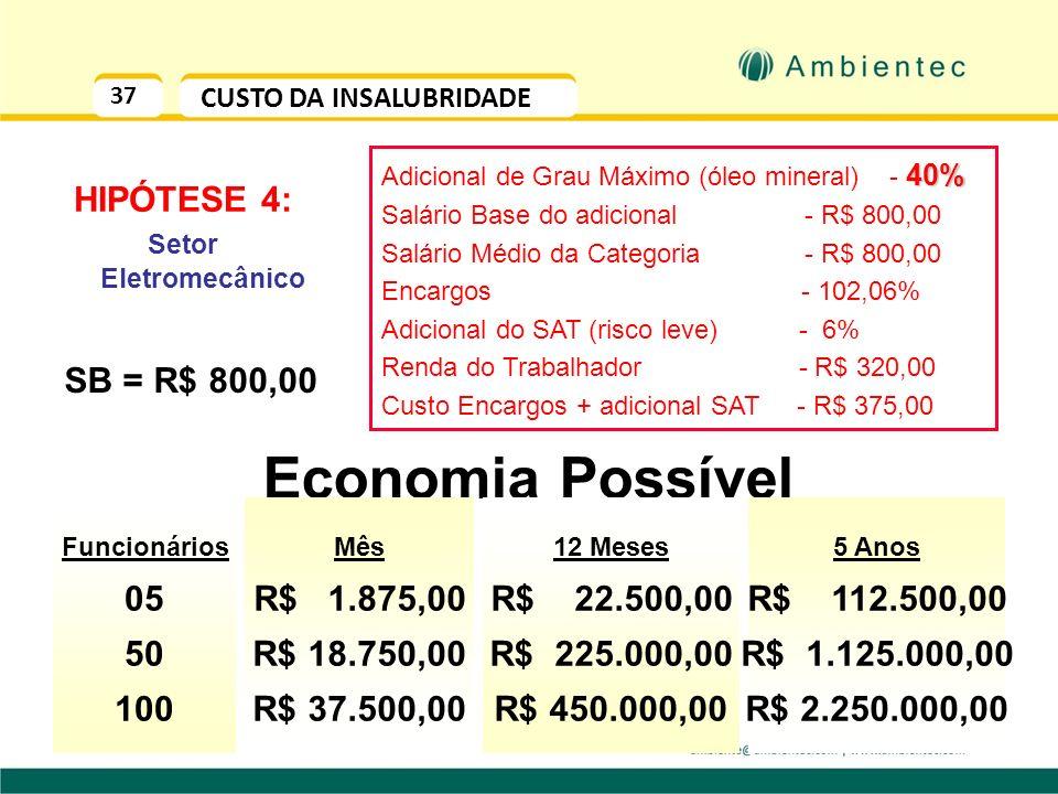Economia Possível HIPÓTESE 4: SB = R$ 800,00 05 50 100 R$ 1.875,00