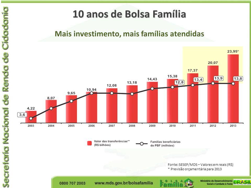 Mais investimento, mais famílias atendidas